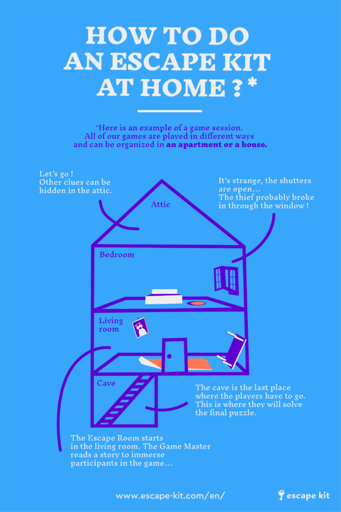 Infography - How to do an Escape Kit at home ? At-home Escape Room