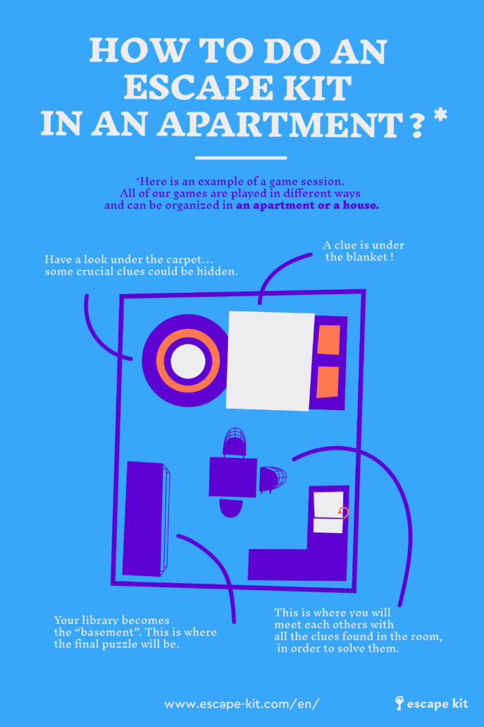 Infography - How to do an Escape Kit at home/apartment ? At-home Escape Room
