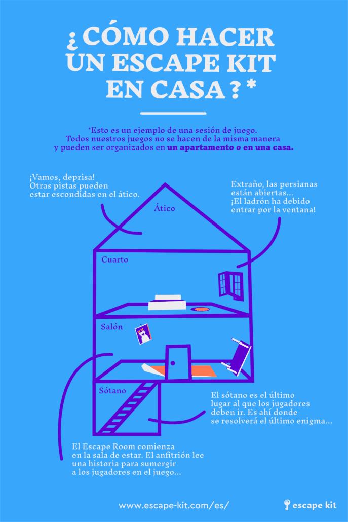 Infografia - ¿Como hacer un Escape Kit en una casa?